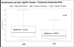Fig. 1.: Media y desviación estándar de los rendimientos de frijol bajo ASA y manejo convencional de la fertilidad del suelo en Zacapa-Chiquimula Guatemala 2016-2017