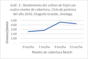 Resultados experimentos ECA Nicaragua graf 3.jpg